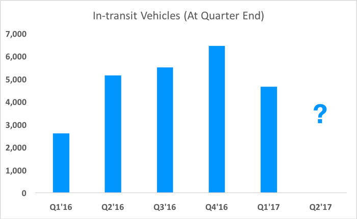 Chart showing in-transit vehicles, except missing Q2 2017