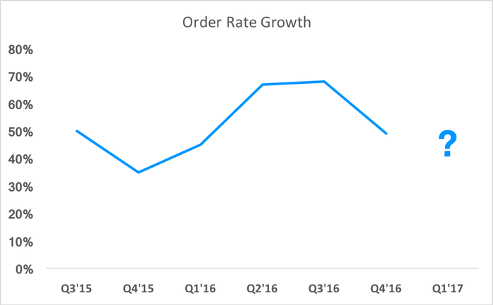 Chart showing order rate growth, but missing Q1 2017