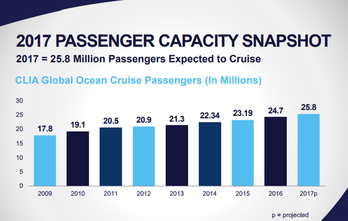 Chart of cruise industry passenger capacity, 2009 to 2017.