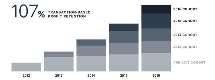 Chart showing 107% profit retention