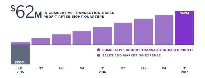 Chart showing cumulative profit over eight quarters from Q1 2015
