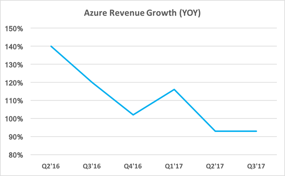 Chart showing Azure revenue growth