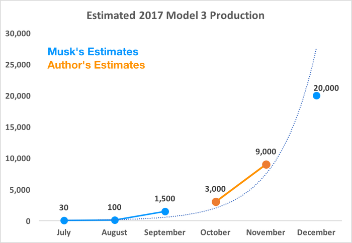 Chart showing estimated production ramp for Model 3 in 2017
