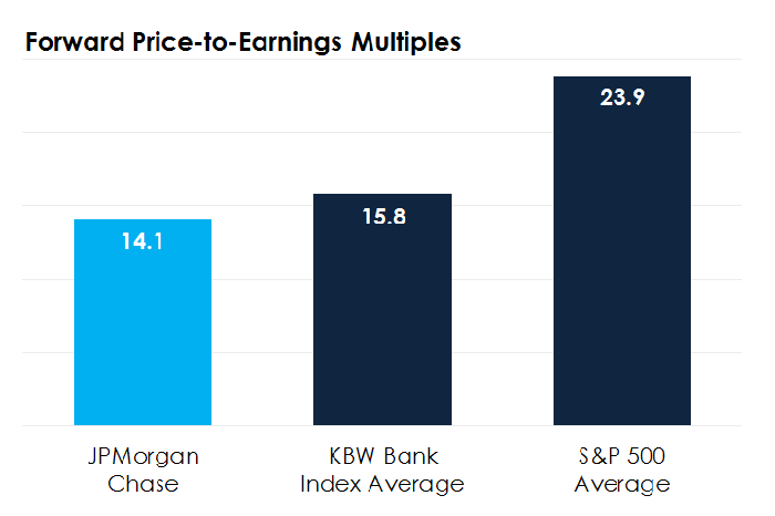 Bar chart comparing JPMorgan Chase's valuation to other benchmarks.