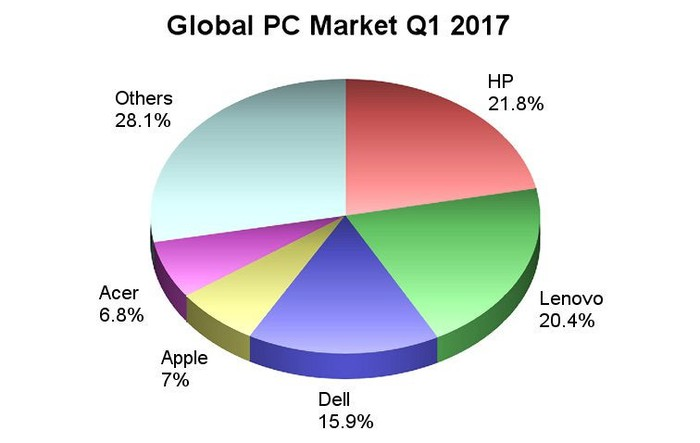 A chart of the market shares of the five leading PC makers in the world.