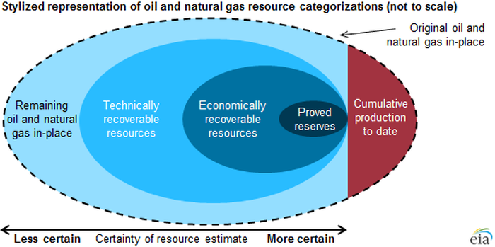 A representation of resource categories.
