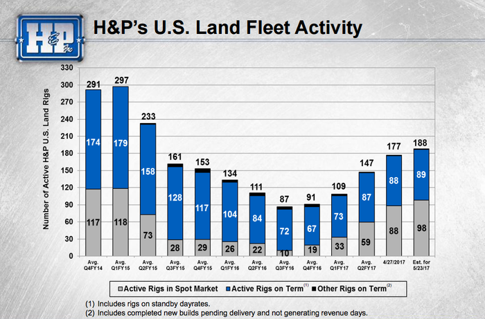 A chart showing that demand for Helmerich and Payne's rigs is starting to move higher again.
