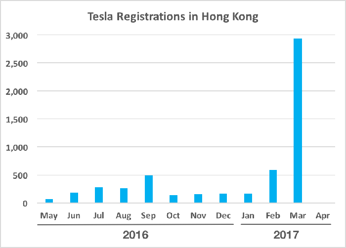 Chart showing Tesla vehicle registrations in Hong Kong spiking in March 2017