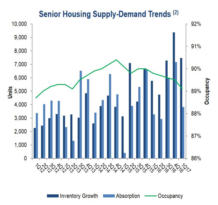 Senior housing supply and demand trends.