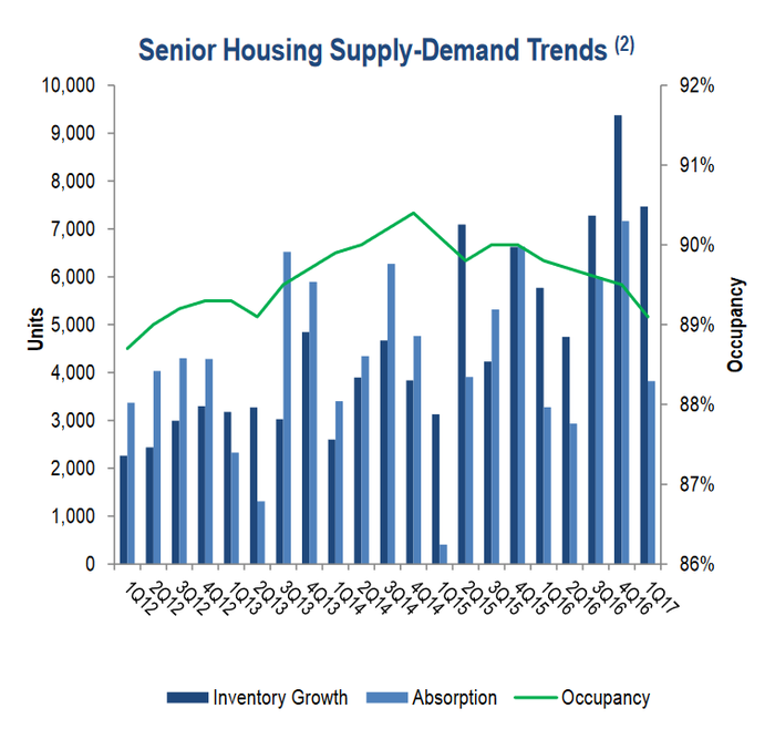 Senior housing supply and demand trends.