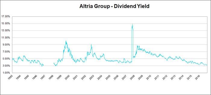 Altria dividend yield.