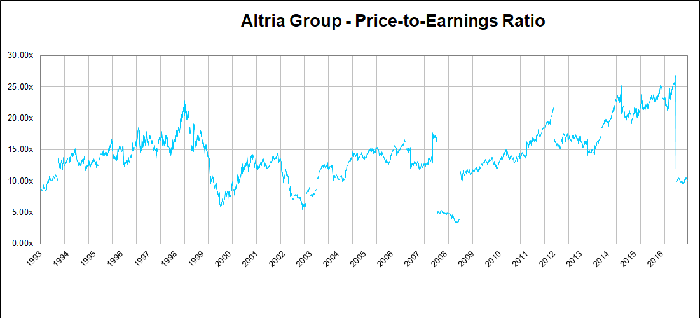 Altria P/E ratio.