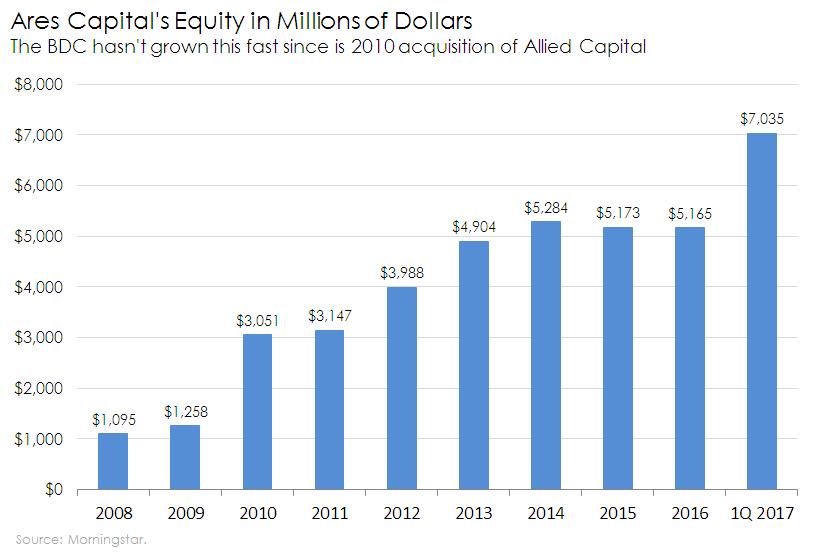 Chart of ARCC shareholders' equity