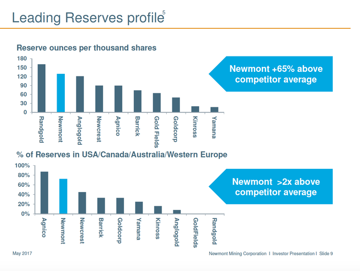 Newmont's reserves exceed that of most peers.