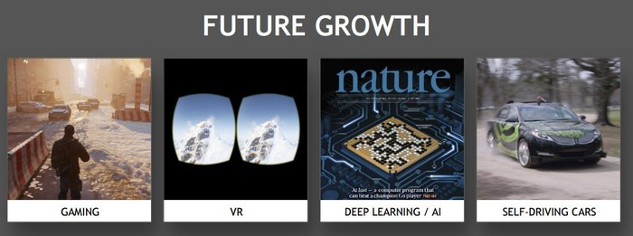 Shows four categories which NVIDIA expcts to be its future growth drivers: gaming, VR, deep learning/AI, and self-driving vehicles.