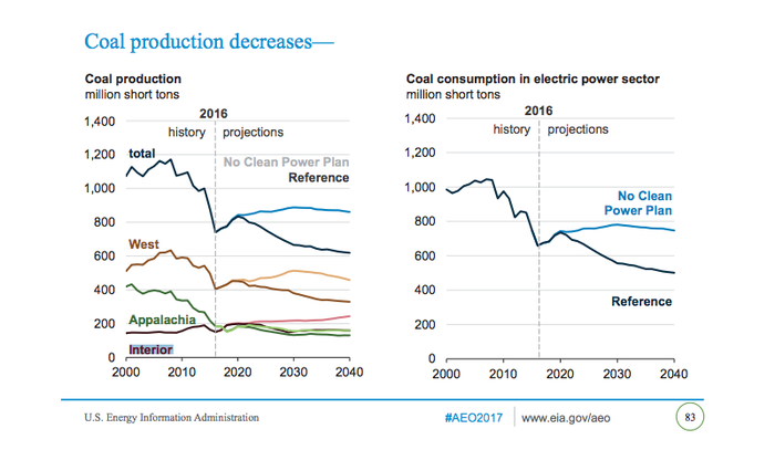 The U.S. EIA projects that coal will remain a key fuel in the power industry for decades to come.