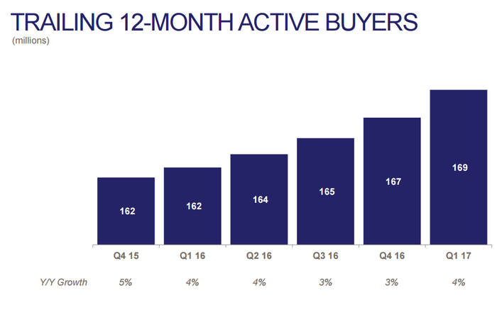 Chart showing active buyer growth.
