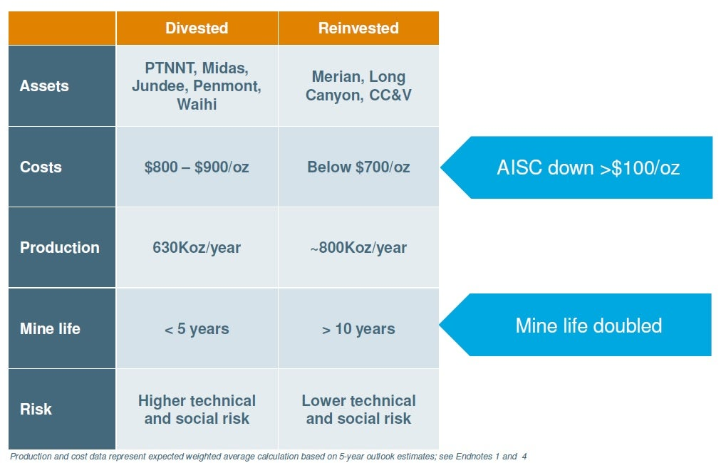 Chart showing Newmont Mining's restructuring moves
