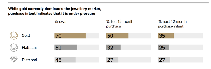 Platinum and diamonds are challenging gold's desirability.