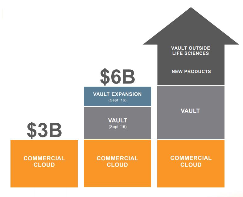 Veeva Systems addressable market