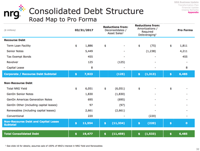 Table of NRG's debt reduction plan.