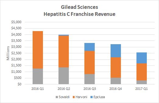 Gilead Sciences hepatitis C revenue chart