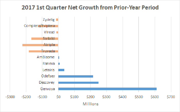 Gilead Sciences net sales growth by product