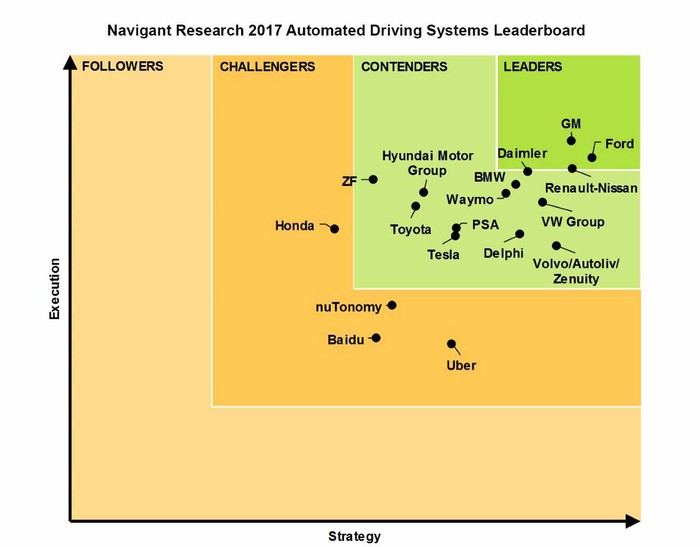 Navigant Research Leaderboard showing Ford, GM, and Renault-Nissan Alliance as leaders in automated driving systems.