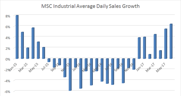 daily sales growth recovering strongly