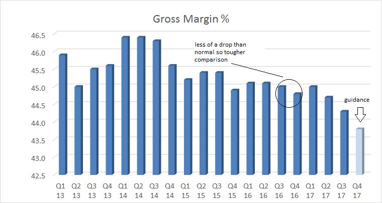 gross margin declining