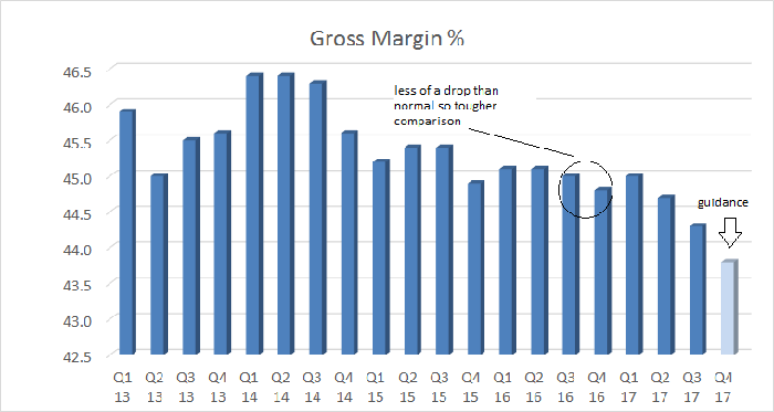 gross margin declining