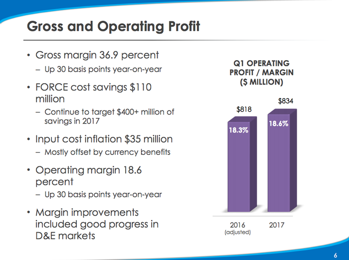Kimberly Clark's margins improved from 18.3% to 18.6% year over year in the first quarter