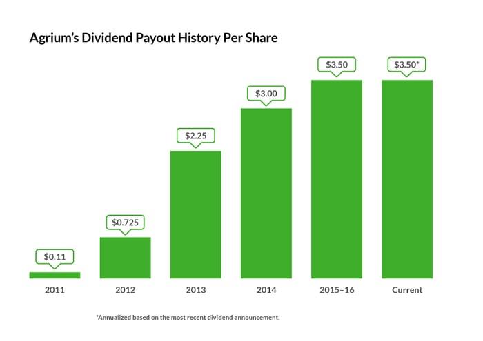 Agrium's dividend history