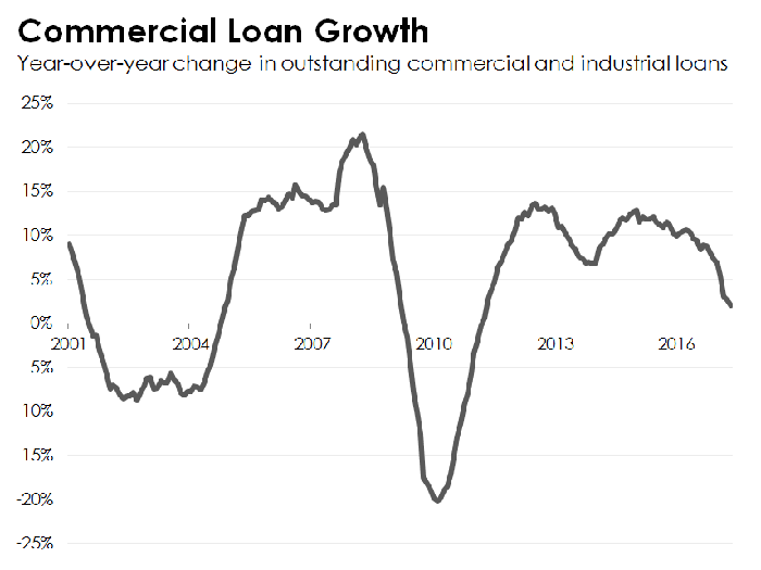 Line chart showing growth rate in C&I loans.