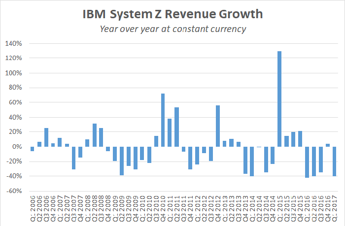 A chart showing year-over-year changes in sales of IBM's mainframe systems.