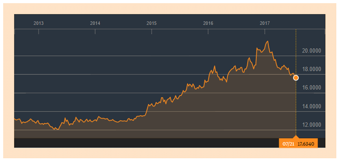 Chart from Bloomberg News on U.S. dollar versus Mexican peso.