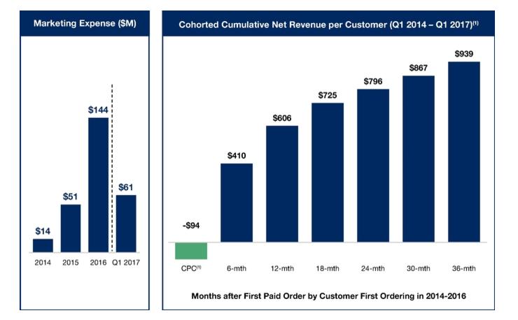 Charts of marketing expense and average cumulative spend per customer.