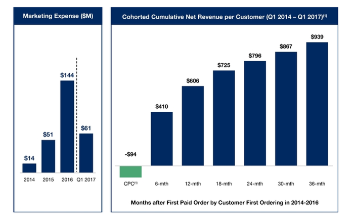Charts of marketing expense and average cumulative spend per customer.