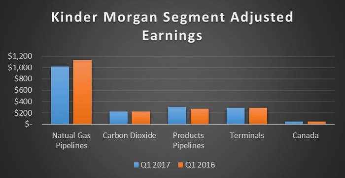 A chart comparing Kinder Morgan's results by segment in the first quarter of 2017 and 2016.