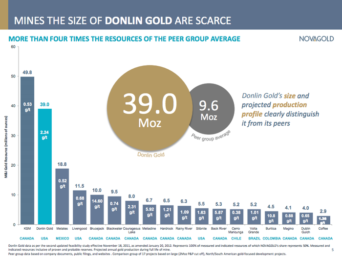 A graph showing that Donlin would be among the largest gold mines in the world.