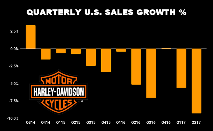 Chart showing decline of U.S. sales of Harley-Davidson motorcycles