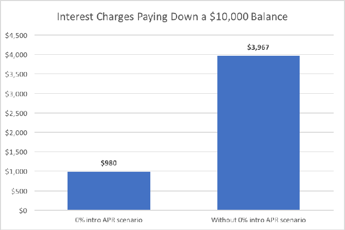 Chart comparing interest charges with or without 0% APR.