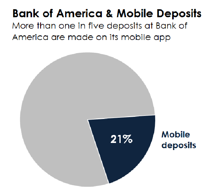 A pie chart showing the 21% of deposits at Bank of America are made on its mobile app.