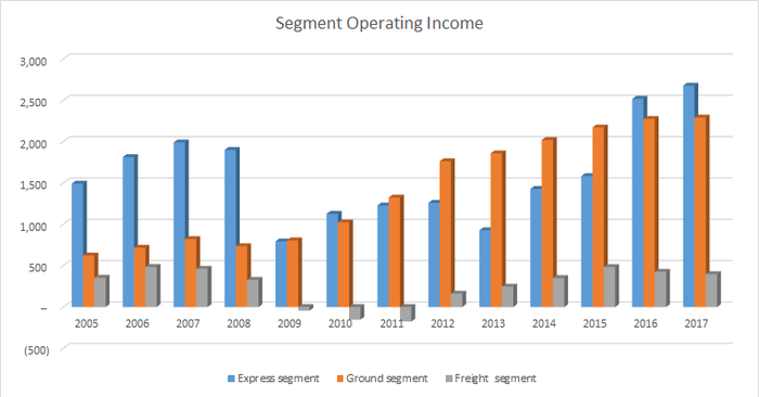 fedex's operating income by segment