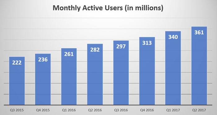Graph showing Weibo's monthly active increase from 212 million in Q3 2015 to 361 million in Q2 2017.