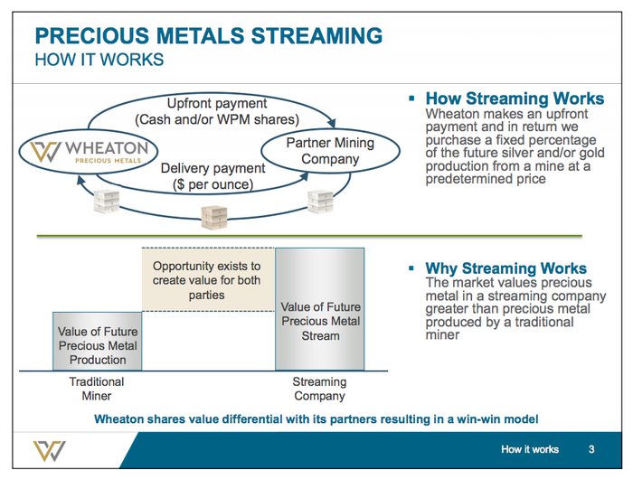 The streaming business explained by Wheaton Precious Metals
