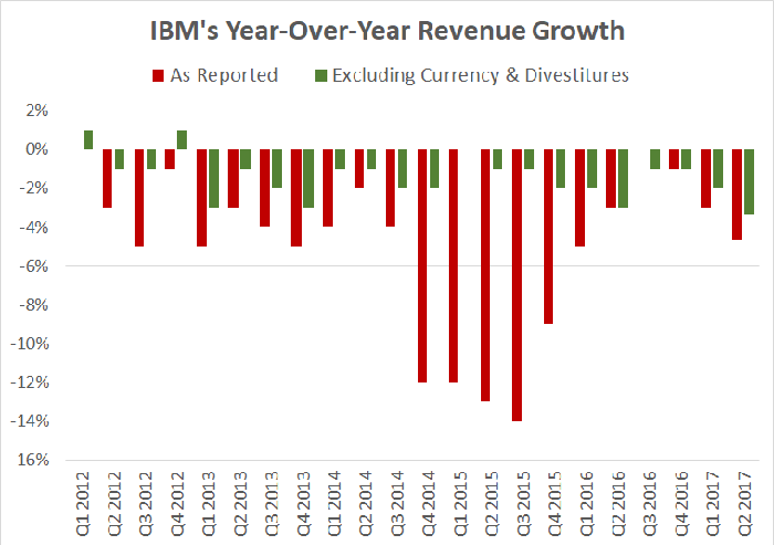 A chart showing IBM's reported and adjusted year-over-year revenue change over the past few years.