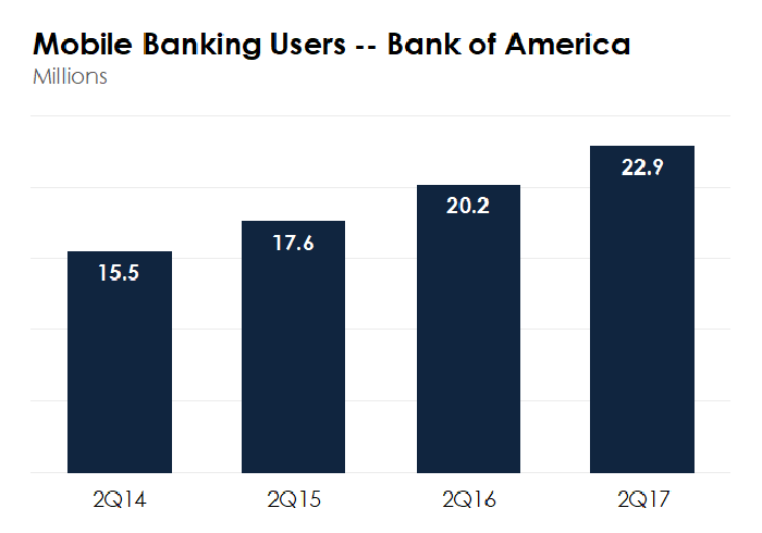 Bank of America's mobile banking users.
