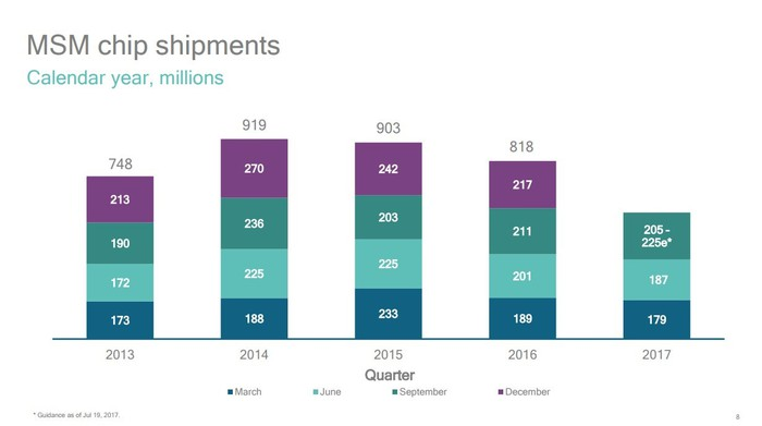Slide showing Qualcomm's chip shipments by quarter since 2013.