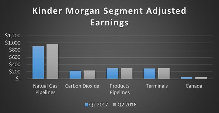 A chart showing Kinder Morgan's second quarter results by segment in the second quarters of 2016 and 2017